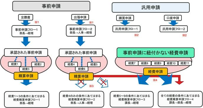 PowerPoint+スライド+ショー+-+[RECEIPT+POST_申請フロー概要図]+2021-02-18+at+1.21.25+PM